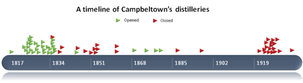 Campbeltown Distilleries Timeline