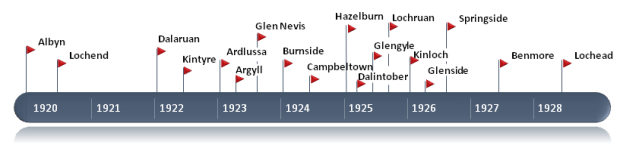 Campbeltown Distillery Closures Timeline